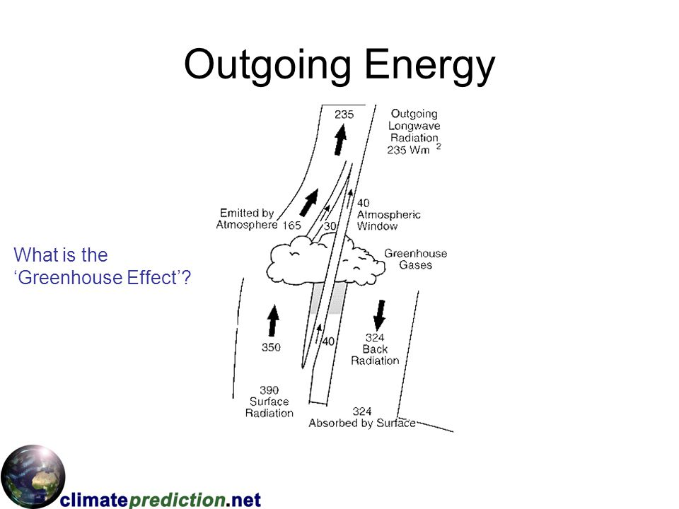 Outgoing Energy What is the 'Greenhouse Effect'