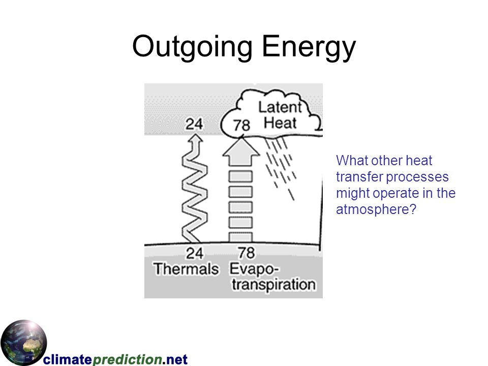 Outgoing Energy What other heat transfer processes might operate in the atmosphere