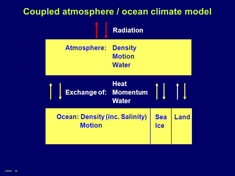 JTH15 10 Coupled atmosphere / ocean climate model Radiation Atmosphere: Density Motion Water Heat Exchange of: Momentum Water Ocean: Density (inc.