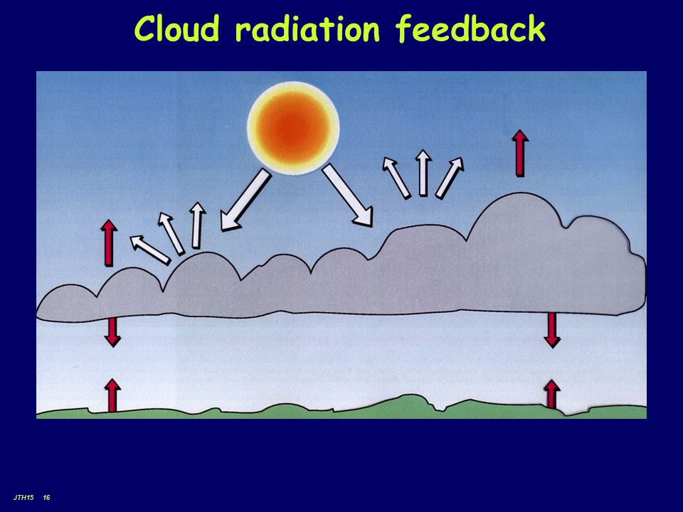 JTH15 16 Cloud radiation feedback