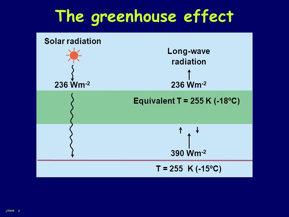 JTH15 3 The greenhouse effect Long-wave radiation 236 Wm -2 Equivalent T = 255 K (-18ºC) 390 Wm -2 T = 255 K (-15ºC) 236 Wm -2 Solar radiation