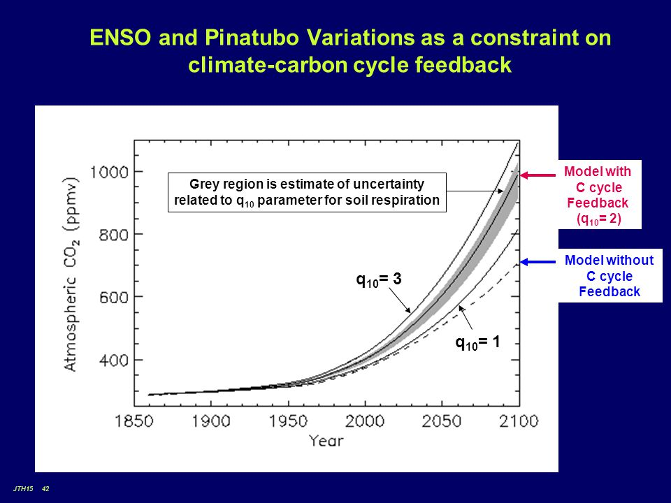 JTH15 42 ENSO and Pinatubo Variations as a constraint on climate-carbon cycle feedback Model without C cycle Feedback Model with C cycle Feedback (q 10 = 2) Grey region is estimate of uncertainty related to q 10 parameter for soil respiration q 10 = 3 q 10 = 1