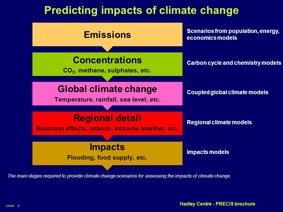 JTH15 9 Predicting impacts of climate change Emissions Concentrations CO 2, methane, sulphates, etc.