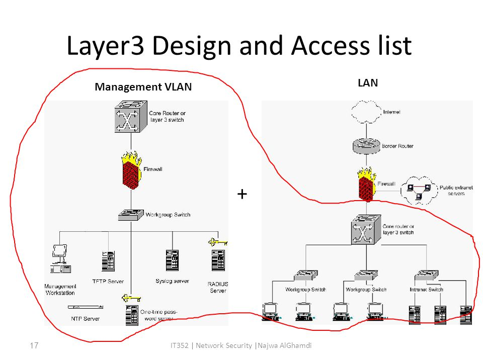 Layer3 Design and Access list + IT352 | Network Security |Najwa AlGhamdi17 Management VLAN LAN