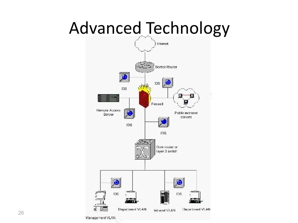 Advanced Technology IT352 | Network Security |Najwa AlGhamdi26