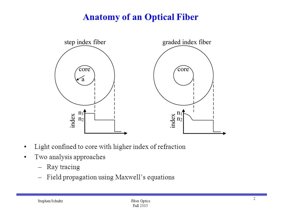 2 Stephen SchultzFiber Optics Fall 2005 Anatomy of an Optical Fiber Light confined to core with higher index of refraction Two analysis approaches –Ray tracing –Field propagation using Maxwell's equations