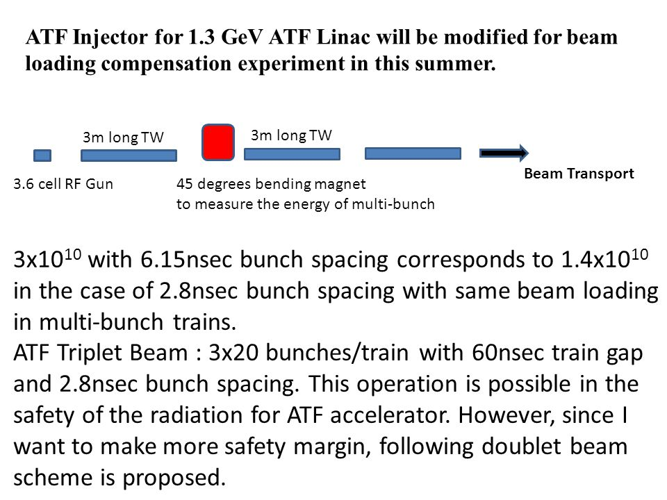 3.6 cell RF Gun 3m long TW 3x10 10 with 6.15nsec bunch spacing corresponds to 1.4x10 10 in the case of 2.8nsec bunch spacing with same beam loading in multi-bunch trains.