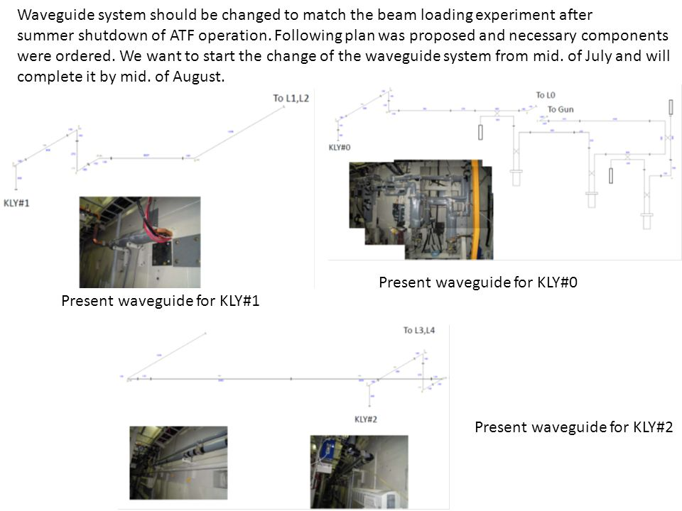 Waveguide system should be changed to match the beam loading experiment after summer shutdown of ATF operation.