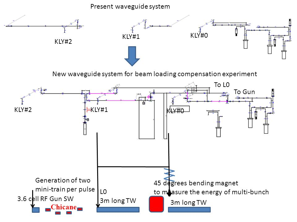 KLY#0 KLY#1KLY#2 KLY#0 KLY#1 KLY#2 Present waveguide system New waveguide system for beam loading compensation experiment To Gun To L0 3.6 cell RF Gun SW L0 3m long TW 45 degrees bending magnet to measure the energy of multi-bunch Generation of two mini-train per pulse Chicane