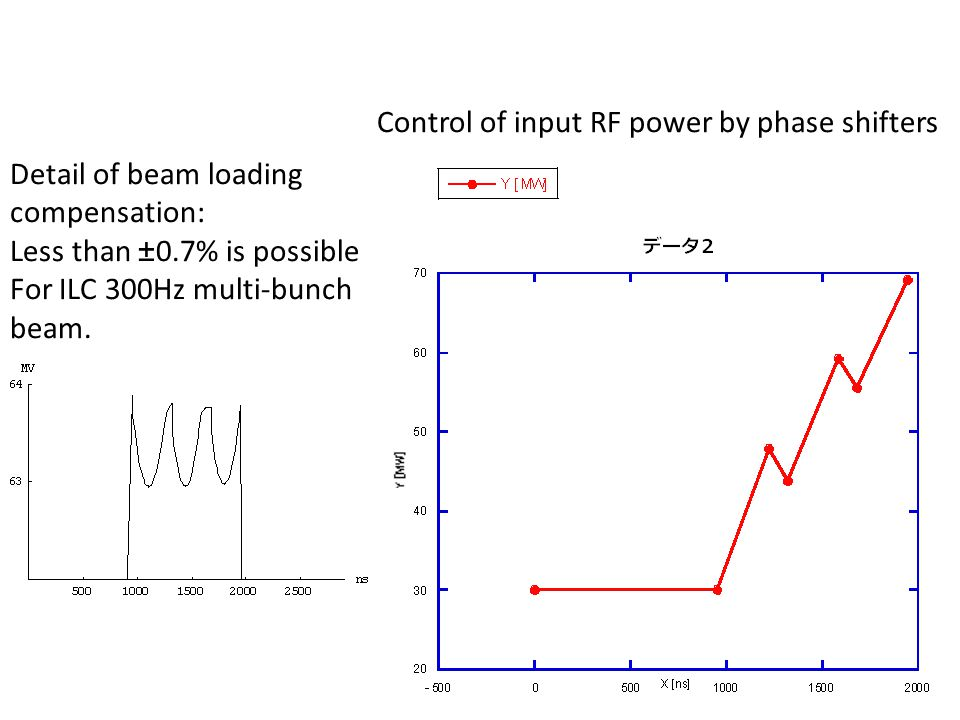 Detail of beam loading compensation: Less than ±0.7% is possible For ILC 300Hz multi-bunch beam.