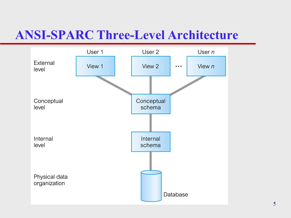 5 ANSI-SPARC Three-Level Architecture