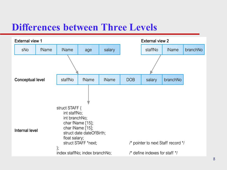 8 Differences between Three Levels