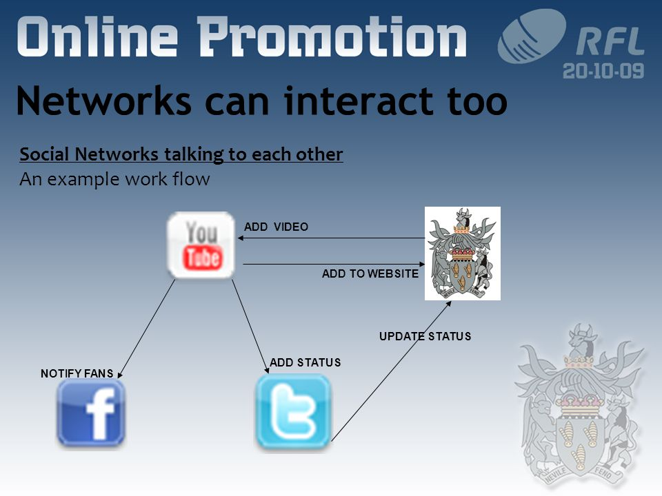 Networks can interact too Social Networks talking to each other An example work flow ADD VIDEO NOTIFY FANS ADD STATUS ADD TO WEBSITE UPDATE STATUS
