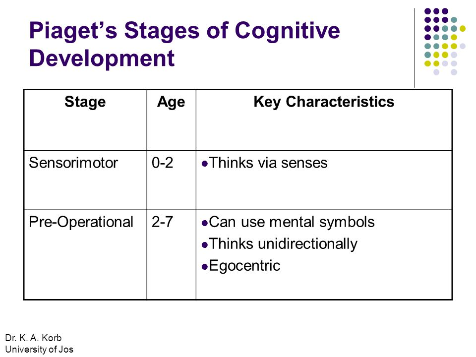 Piaget's Stages of Cognitive Development StageAgeKey Characteristics Sensorimotor0-2 Thinks via senses Pre-Operational2-7 Can use mental symbols Thinks unidirectionally Egocentric Dr.