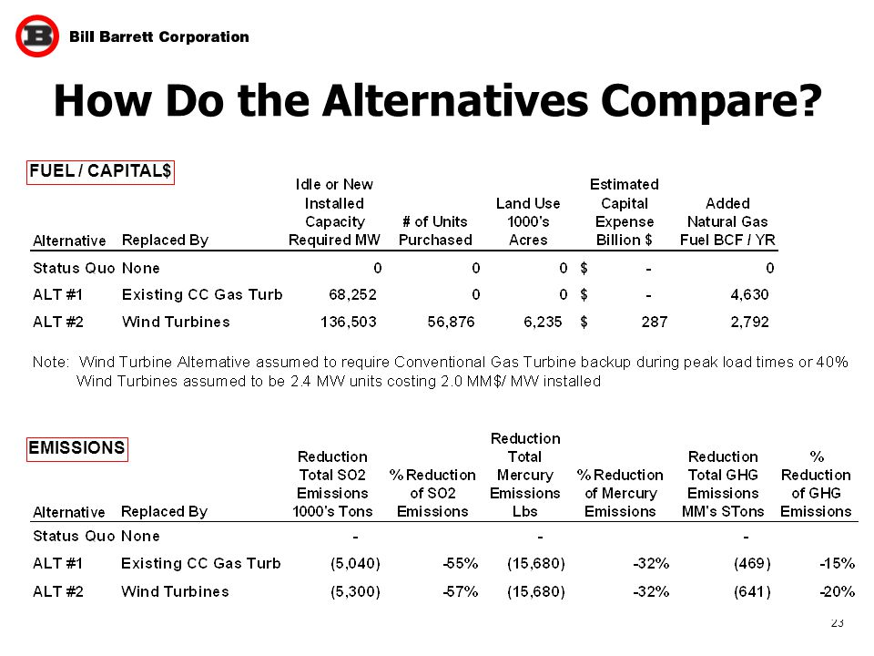 23 How Do the Alternatives Compare FUEL / CAPITAL$ EMISSIONS