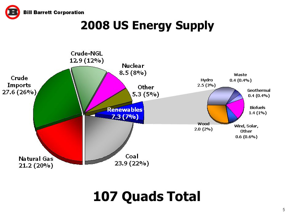 US Energy Supply 107 Quads Total