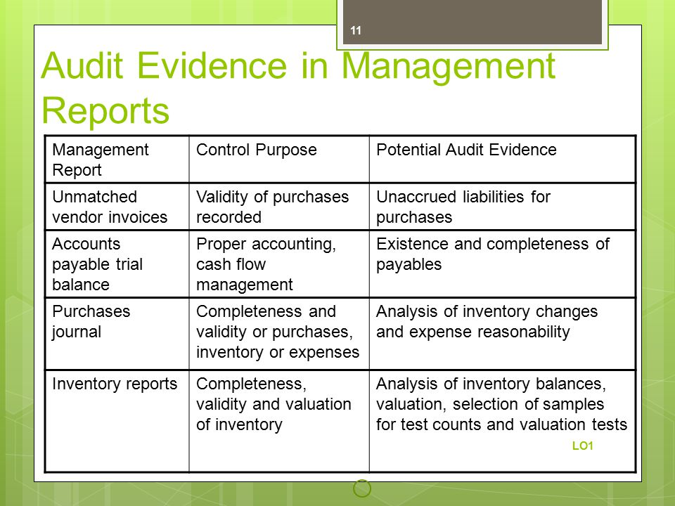 Audit Evidence in Management Reports Management Report Control PurposePotential Audit Evidence Unmatched vendor invoices Validity of purchases recorded Unaccrued liabilities for purchases Accounts payable trial balance Proper accounting, cash flow management Existence and completeness of payables Purchases journal Completeness and validity or purchases, inventory or expenses Analysis of inventory changes and expense reasonability Inventory reportsCompleteness, validity and valuation of inventory Analysis of inventory balances, valuation, selection of samples for test counts and valuation tests LO1 11