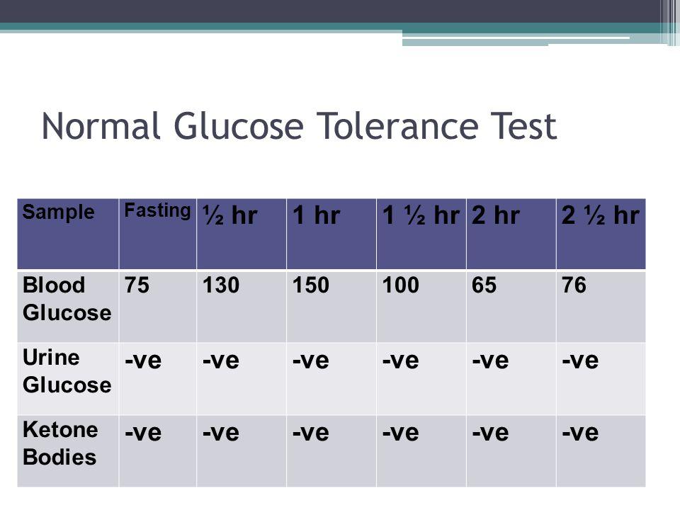 Normal Glucose Tolerance Test Sample Fasting ½ hr1 hr1 ½ hr2 hr2 ½ hr Blood Glucose 751301501006576 Urine Glucose -ve Ketone Bodies -ve