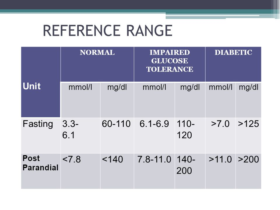REFERENCE RANGE Unit NORMALIMPAIRED GLUCOSE TOLERANCE DIABETIC mmol/lmg/dlmmol/lmg/dlmmol/lmg/dl Fasting3.3- 6.1 60-1106.1-6.9110- 120 >7.0>125 Post Parandial <7.8<1407.8-11.0140- 200 >11.0>200