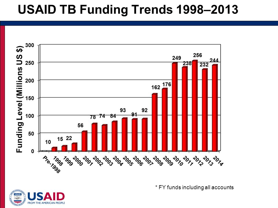 USAID TB Funding Trends 1998–2013 Funding Level (Millions US $) * FY funds including all accounts