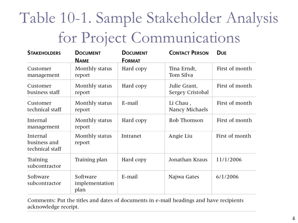Project Communications Management J S Chou Assistant Professor – Stakeholder Analysis Sample