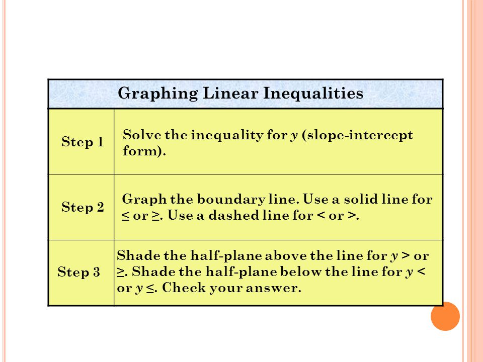 Graphing Linear Inequalities Step 1 Solve the inequality for y (slope-intercept form).