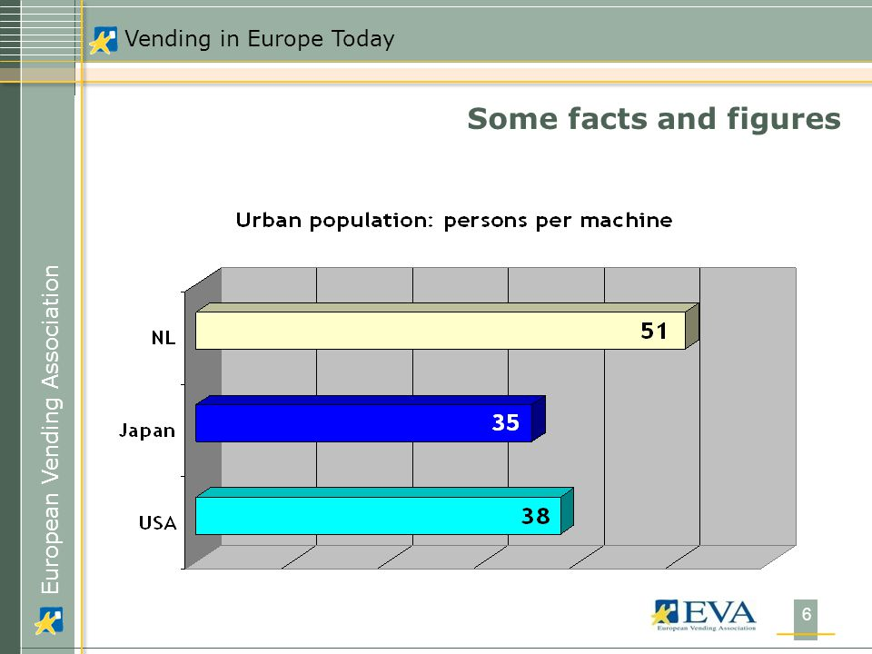 European Vending Association Vending in Europe Today 6 Some facts and figures