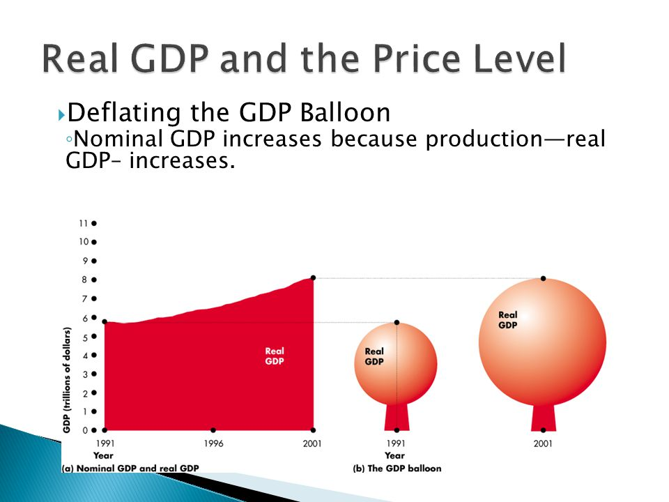  Deflating the GDP Balloon ◦ Nominal GDP increases because production—real GDP– increases.