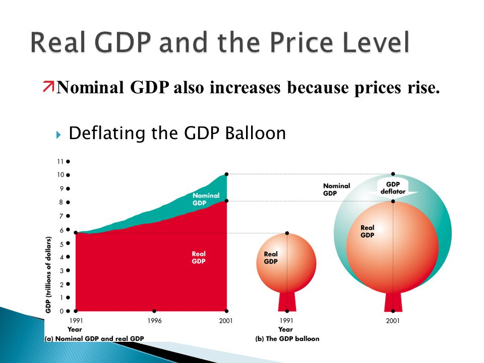  Deflating the GDP Balloon äNominal GDP also increases because prices rise.