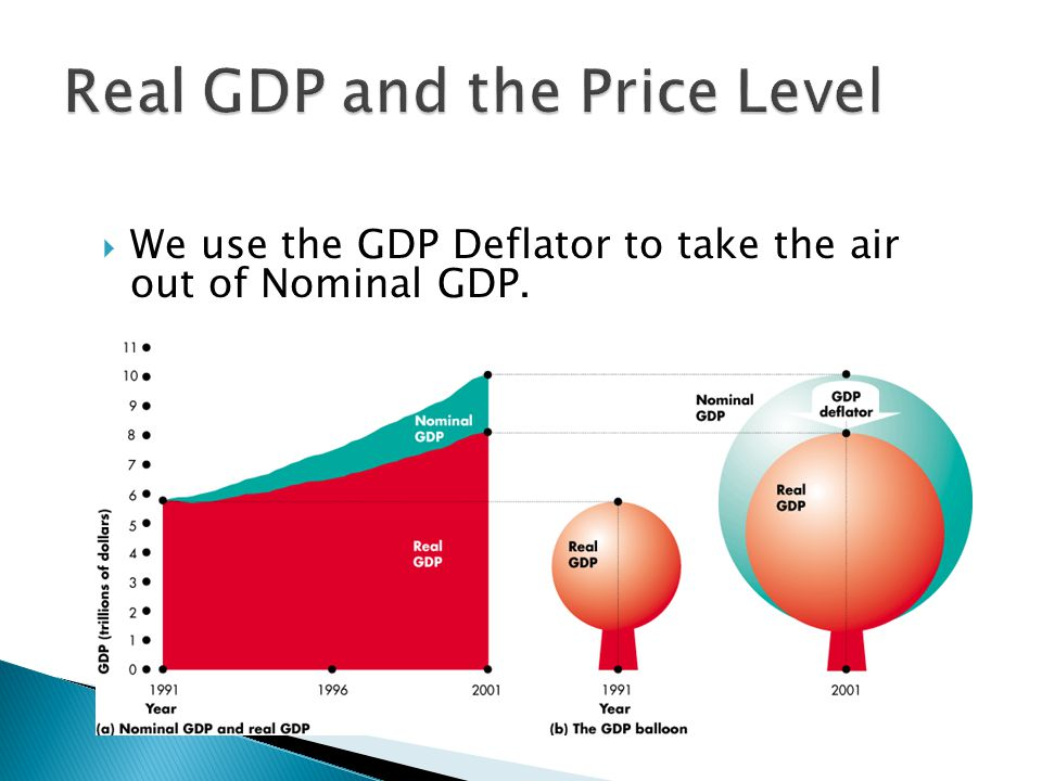 We use the GDP Deflator to take the air out of Nominal GDP.