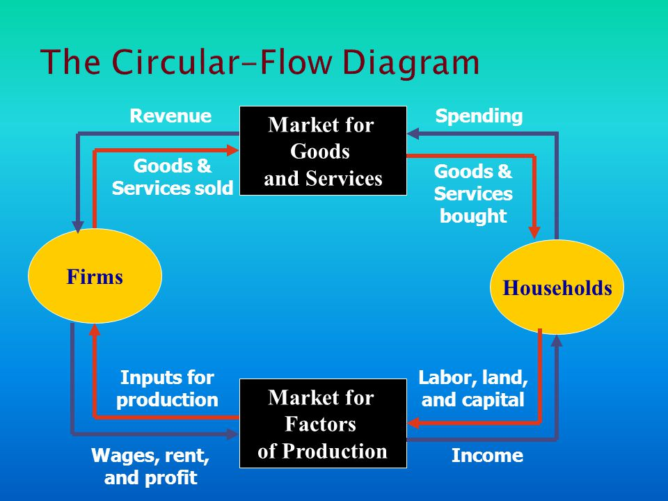 Firms Households Market for Factors of Production Market for Goods and Services SpendingRevenue Wages, rent, and profit Income Goods & Services sold Goods & Services bought Labor, land, and capital Inputs for production