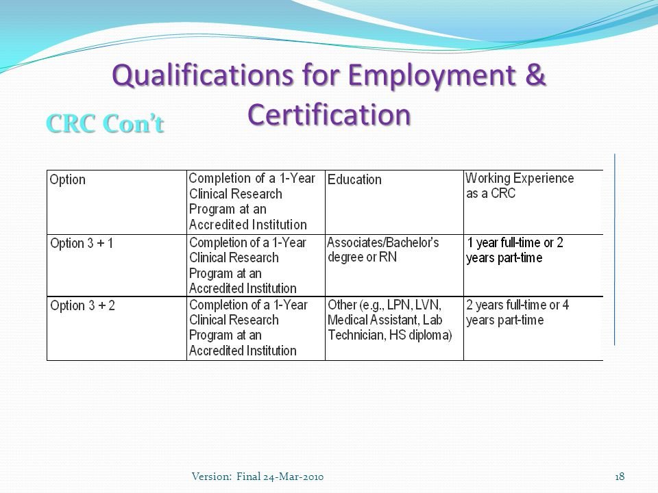 Qualifications for Employment & Certification CRC Con't 18Version: Final 24-Mar-2010
