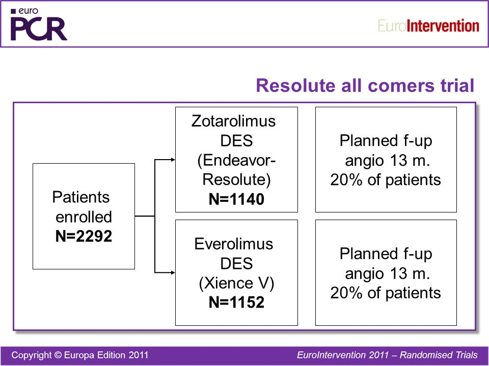 Patients enrolled N=2292 Zotarolimus DES (Endeavor- Resolute) N=1140 Everolimus DES (Xience V) N=1152 Planned f-up angio 13 m.