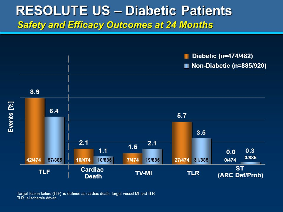RESOLUTE US – Diabetic Patients Safety and Efficacy Outcomes at 24 Months Diabetic (n=474/482) TLR Cardiac Death TV-MI ST (ARC Def/Prob) TLF Target lesion failure (TLF) is defined as cardiac death, target vessel MI and TLR.