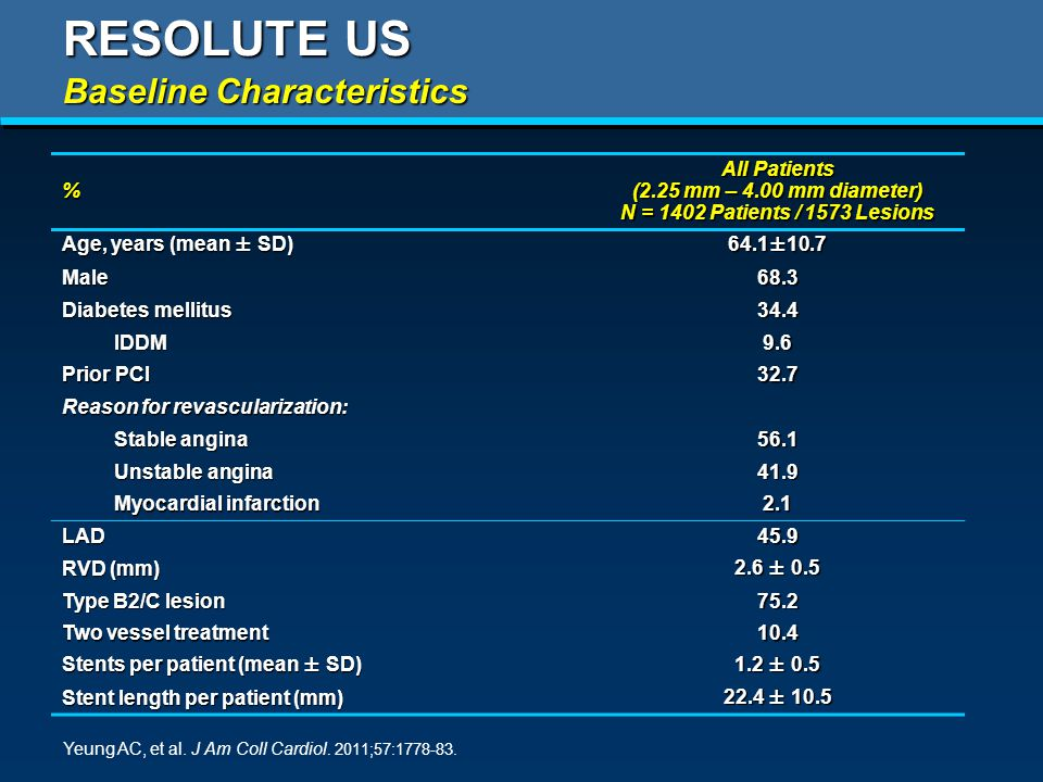 RESOLUTE US % All Patients (2.25 mm – 4.00 mm diameter) N = 1402 Patients / 1573 Lesions Age, years (mean ± SD) 64.1±10.7 Male68.3 Diabetes mellitus 34.4 IDDM9.6 Prior PCI 32.7 Reason for revascularization: Stable angina 56.1 Unstable angina 41.9 Myocardial infarction 2.1 LAD45.9 RVD (mm) 2.6 ± 0.5 Type B2/C lesion 75.2 Two vessel treatment 10.4 Stents per patient (mean ± SD) 1.2 ± 0.5 Stent length per patient (mm) 22.4 ± 10.5 Baseline Characteristics Yeung AC, et al.