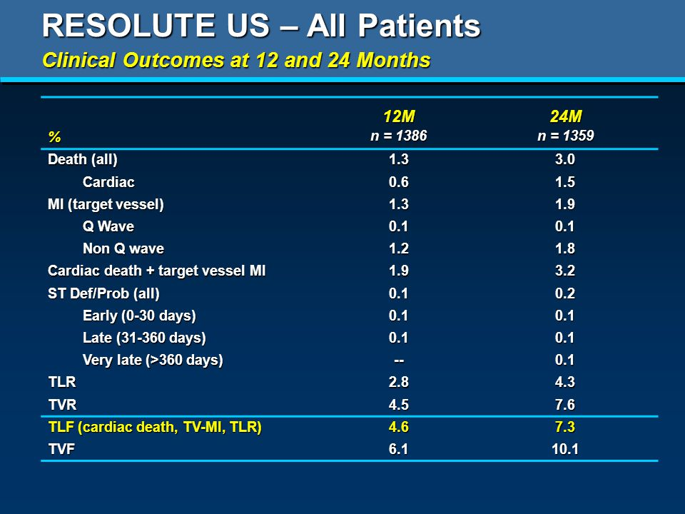 RESOLUTE US – All Patients %12M n = M n = 1359 Death (all) Cardiac MI (target vessel) Q Wave Non Q wave Cardiac death + target vessel MI ST Def/Prob (all) Early (0-30 days) Late ( days) Very late (>360 days) TLR TVR TLF (cardiac death, TV-MI, TLR) TVF Clinical Outcomes at 12 and 24 Months