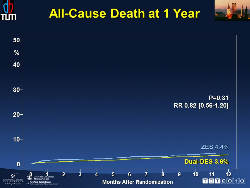 Months After Randomization % 40 ZES 4.4% Dual-DES 3.6% P=0.31 RR 0.82 [ ] All-Cause Death at 1 Year