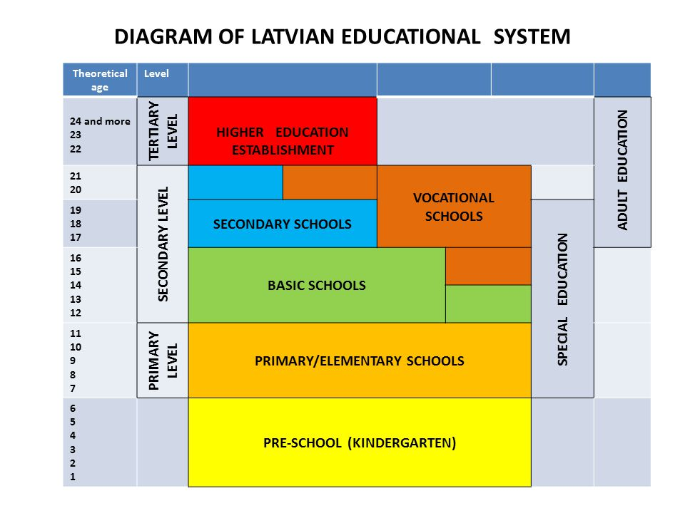DIAGRAM OF LATVIAN EDUCATIONAL SYSTEM Theoretical age Level 24 and more TERTIARY LEVEL HIGHER EDUCATION ESTABLISHMENT ADULT EDUCATION SECONDARY LEVEL VOCATIONAL SCHOOLS SECONDARY SCHOOLS SPECIAL EDUCATION BASIC SCHOOLS PRIMARY LEVEL PRIMARY/ELEMENTARY SCHOOLS PRE-SCHOOL (KINDERGARTEN)