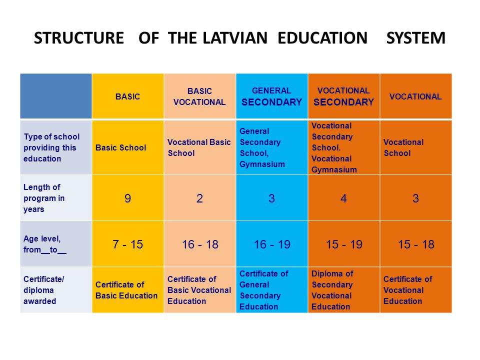 STRUCTURE OF THE LATVIAN EDUCATION SYSTEM BASIC BASIC VOCATIONAL GENERAL SECONDARY VOCATIONAL SECONDARY VOCATIONAL Type of school providing this education Basic School Vocational Basic School General Secondary School, Gymnasium Vocational Secondary School.