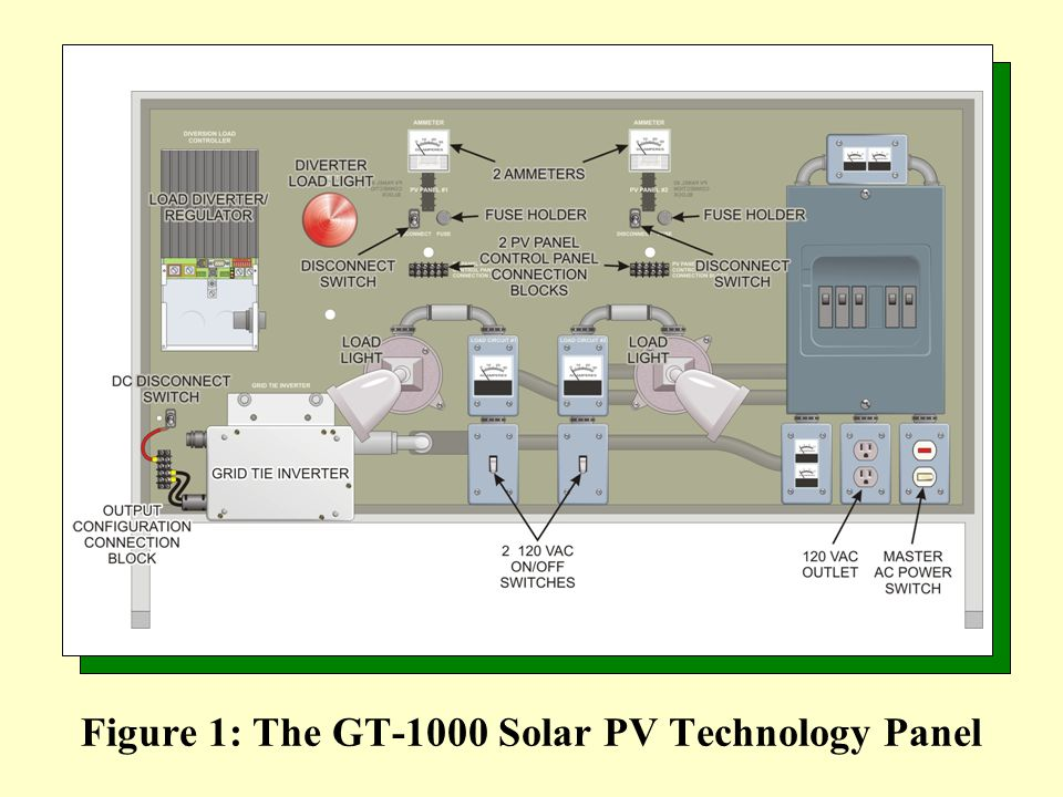 slide_2 figure 1 the gt 1000 solar pv technology panel ppt video online ducati gt 1000 wiring diagram at suagrazia.org
