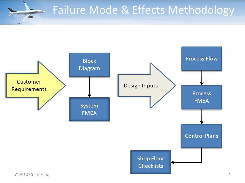 Case Study - FMEA