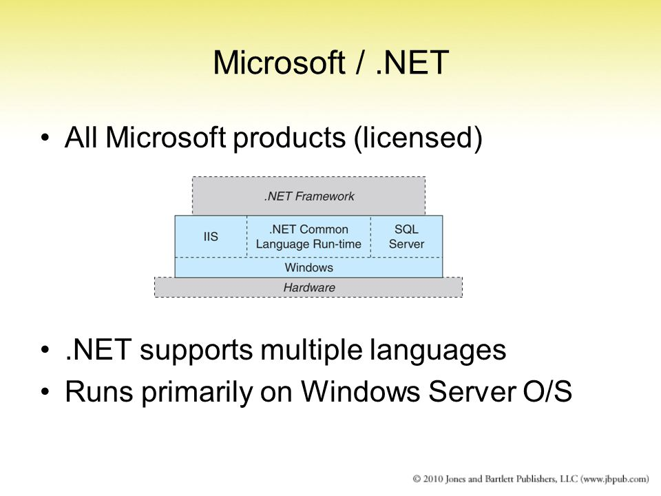 Microsoft /.NET All Microsoft products (licensed).NET supports multiple languages Runs primarily on Windows Server O/S