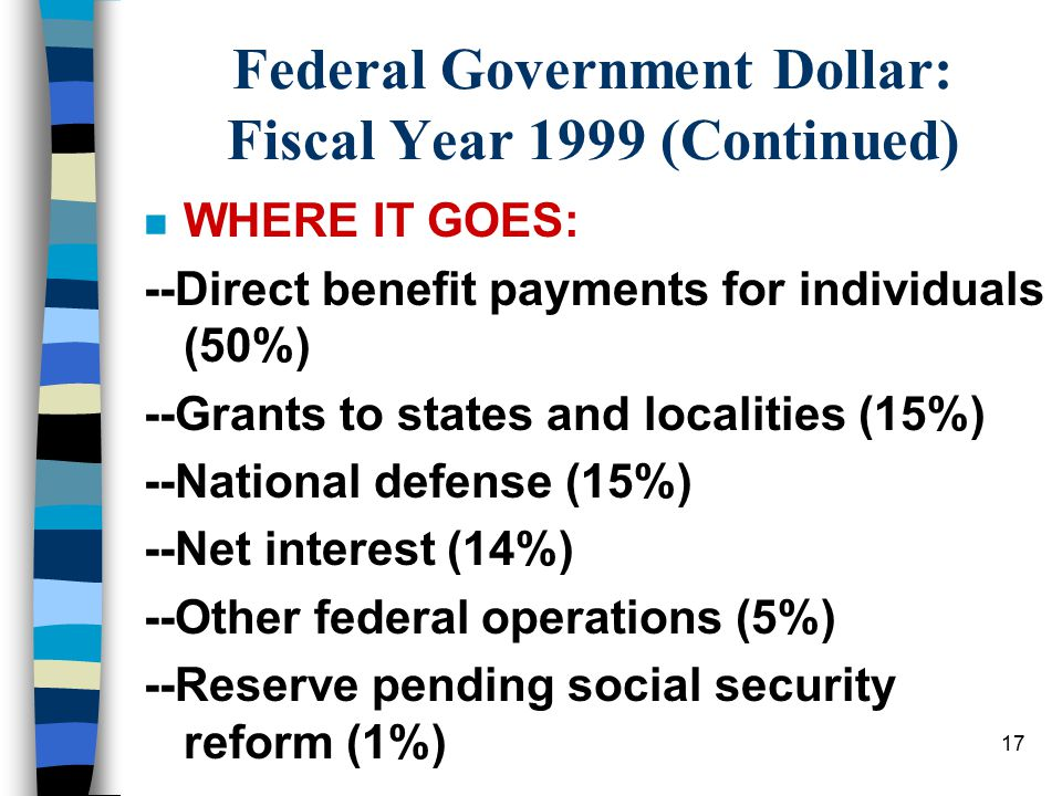 17 Federal Government Dollar: Fiscal Year 1999 (Continued) n WHERE IT GOES: --Direct benefit payments for individuals (50%) --Grants to states and localities (15%) --National defense (15%) --Net interest (14%) --Other federal operations (5%) --Reserve pending social security reform (1%)