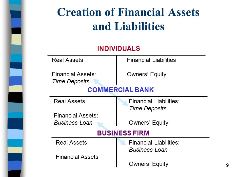 9 Creation of Financial Assets and Liabilities INDIVIDUALS COMMERCIAL BANK BUSINESS FIRM Real Assets Financial Assets: Time Deposits Financial Liabilities Owners' Equity Real Assets Financial Assets: Business Loan Financial Liabilities: Time Deposits Owners' Equity Real Assets Financial Assets Financial Liabilities: Business Loan Owners' Equity