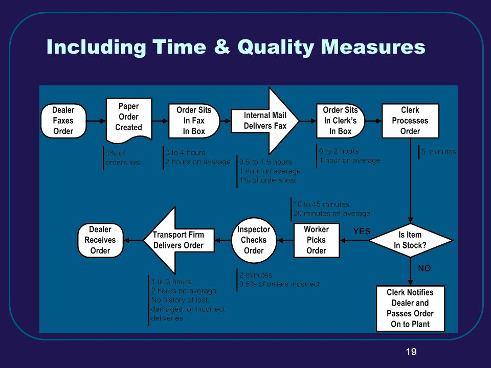 19 Including Time & Quality Measures