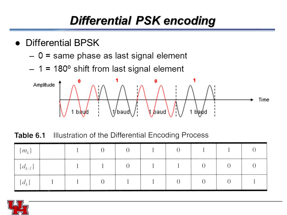 Differential PSK encoding Differential BPSK –0 = same phase as last signal element –1 = 180º shift from last signal element