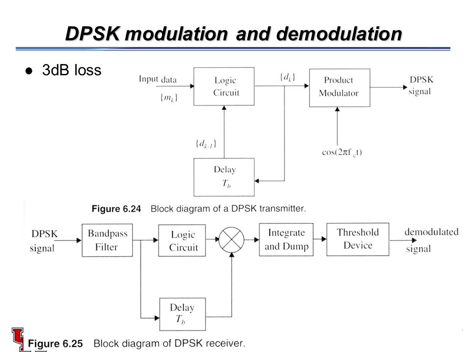 EE 542/452 Spring 2008EE 552/452 Spring 2007 DPSK modulation and demodulation 3dB loss