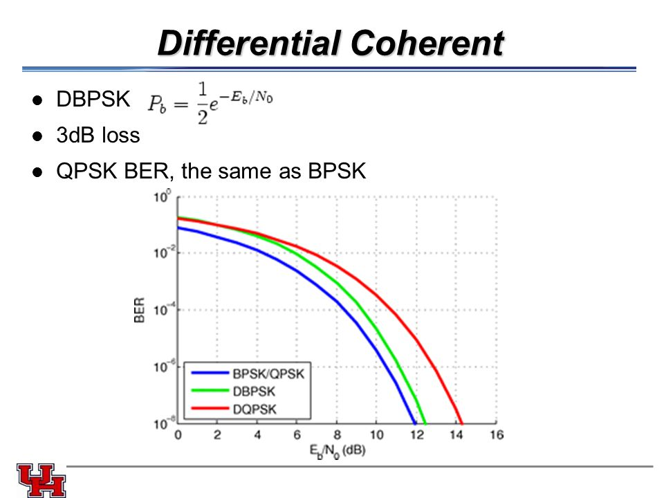 Differential Coherent DBPSK 3dB loss QPSK BER, the same as BPSK