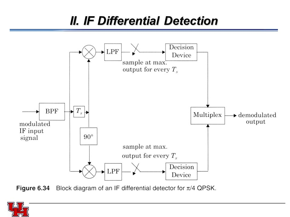 II. IF Differential Detection