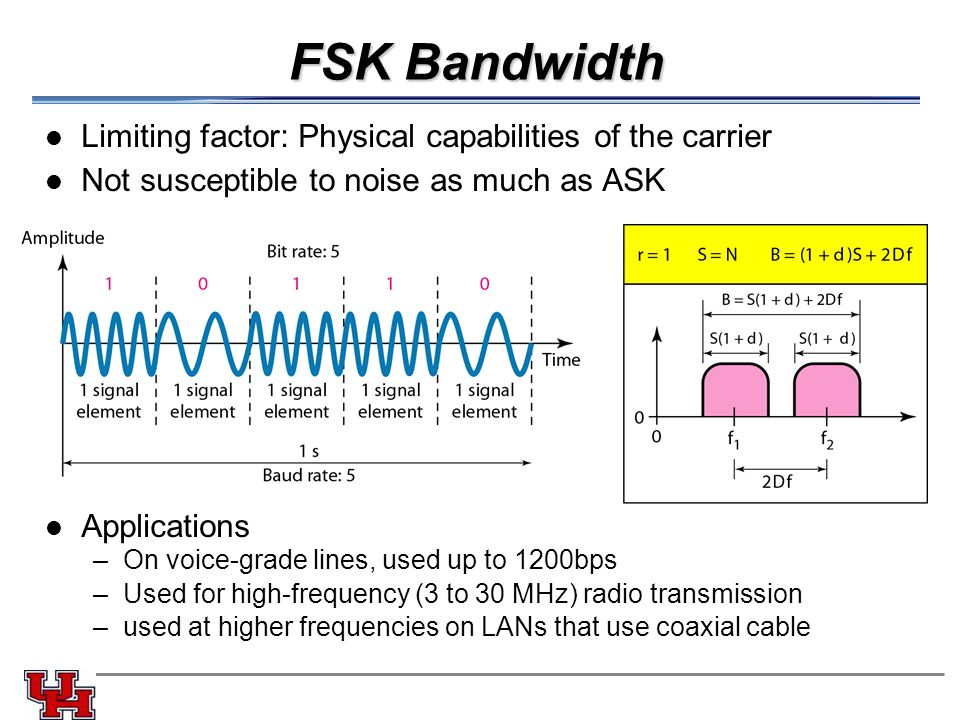 FSK Bandwidth Limiting factor: Physical capabilities of the carrier Not susceptible to noise as much as ASK Applications –On voice-grade lines, used up to 1200bps –Used for high-frequency (3 to 30 MHz) radio transmission –used at higher frequencies on LANs that use coaxial cable
